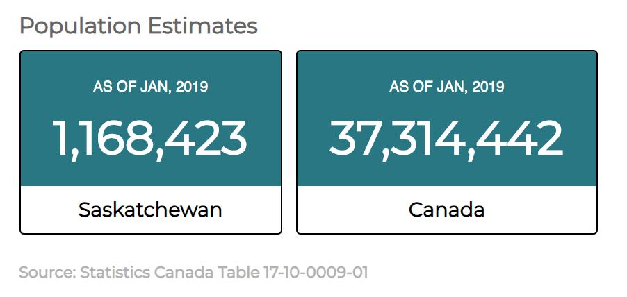March 2019 Saskatchewan Economic Update (beta)